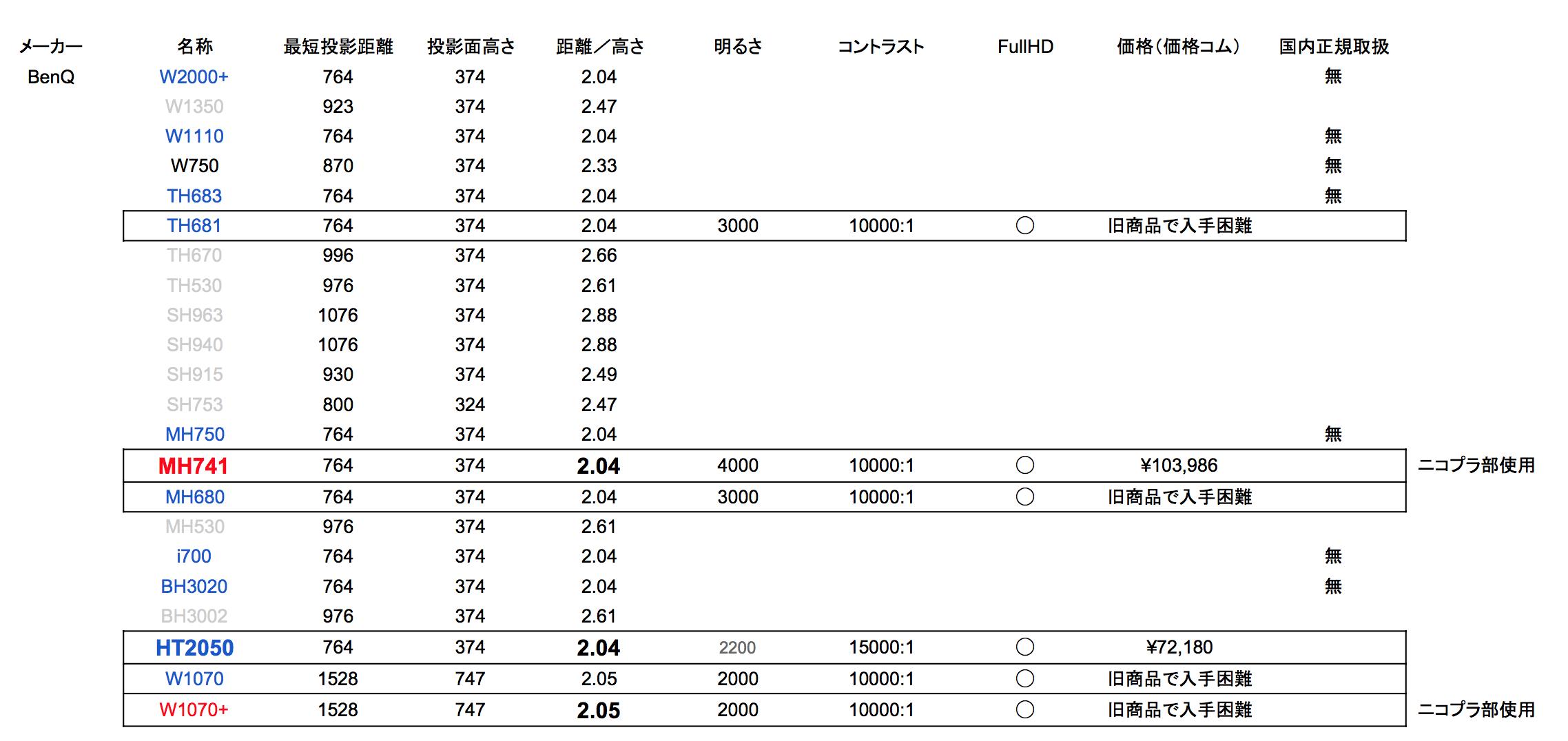 プロジェクターの比較シート